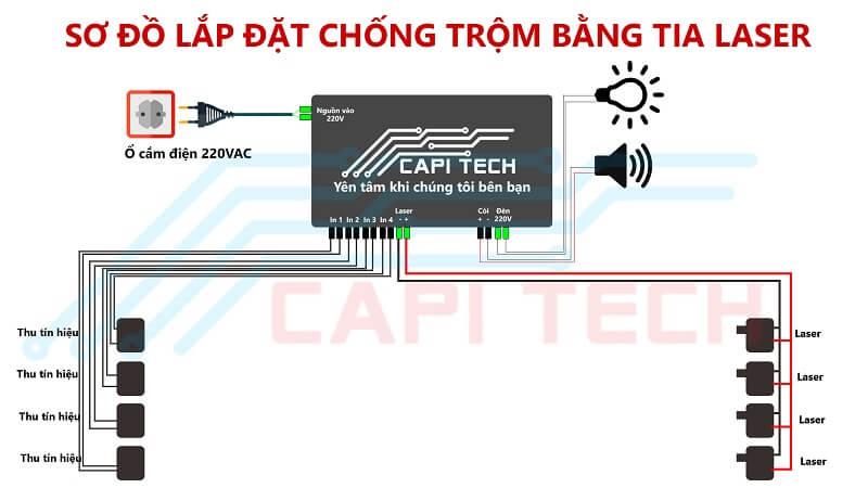 Lắp đặt chống trộm bằng tia laser tại CapiTech